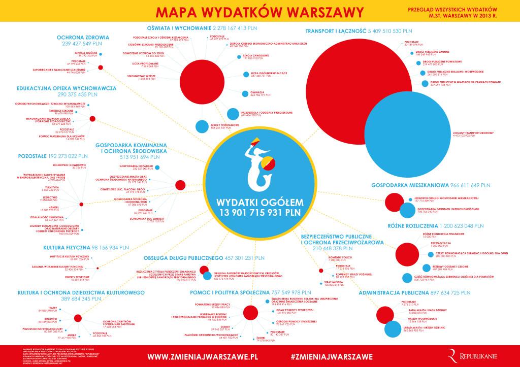 Mapa Wydatków Warszawy AD 2013